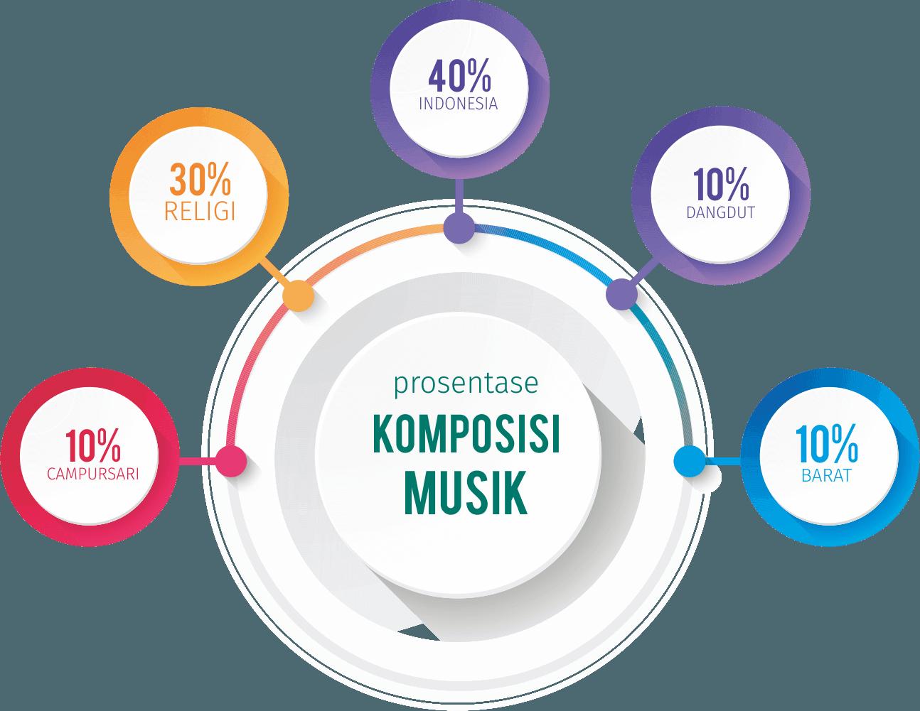 Komposisi Musik